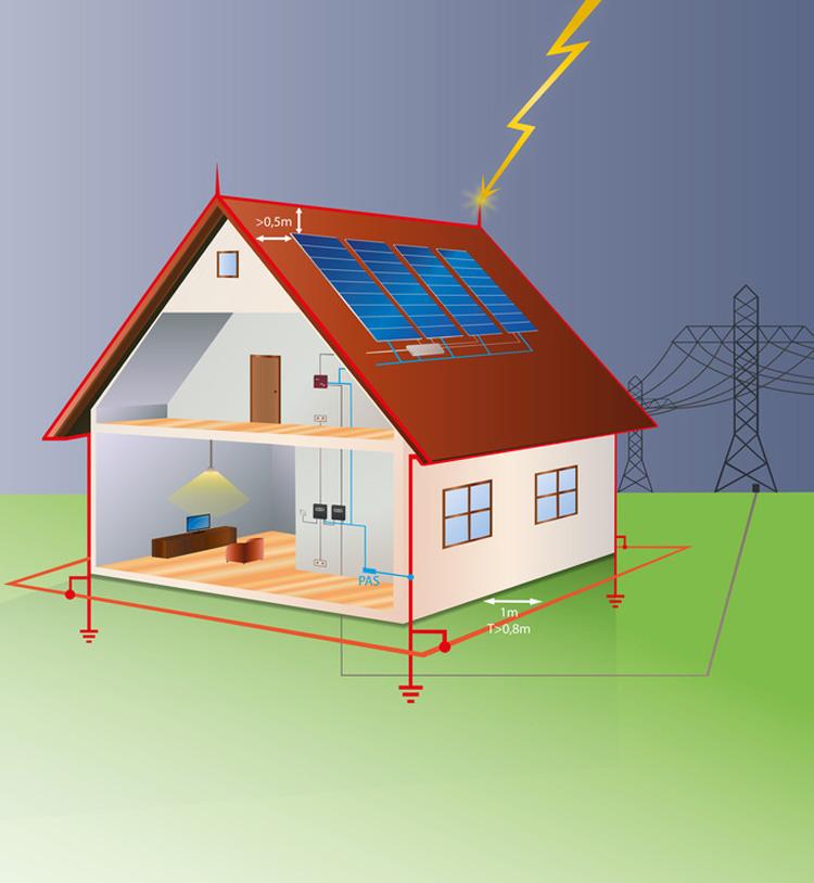Das Prinzip einer Blitzschutzanlage