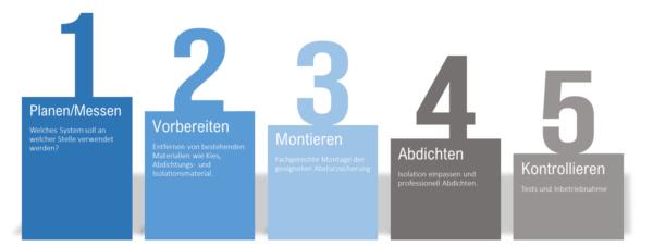 Absturzsicherungen: Die 5 Arbeitsschritte beim Pfosteneinbau