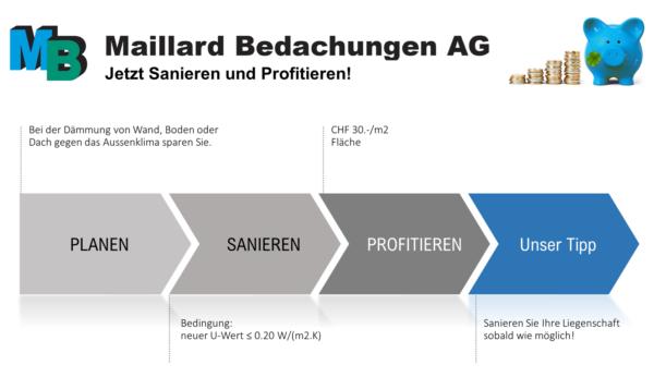 Sanieren und Profitieren mit Maillard Bedachungen Winterthur