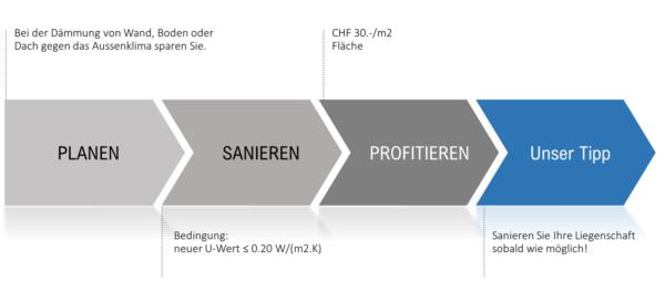 Jetzt Sanieren und Profitieren mit dem Gebäudeprogramm von Maillard Bedachungen Winterthur